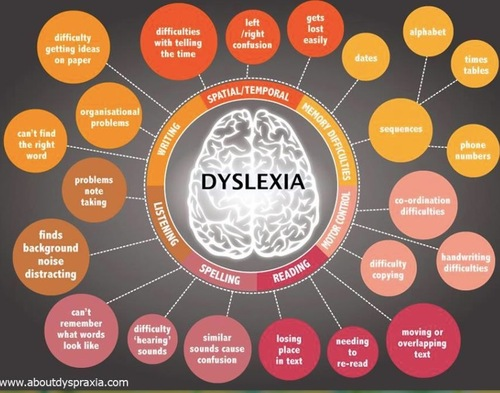 Info-grams on Dyslexia, Dyscalculia, Dyspraxia and Dysgraphia